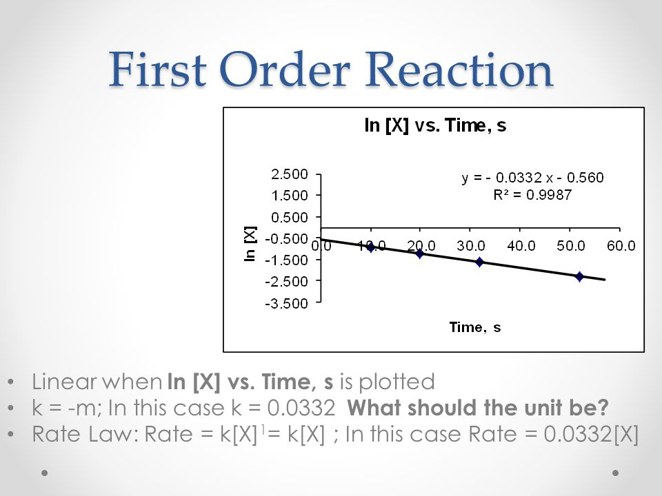 First Order Reaction Linear when ln [X] vs. Time, s is plotted